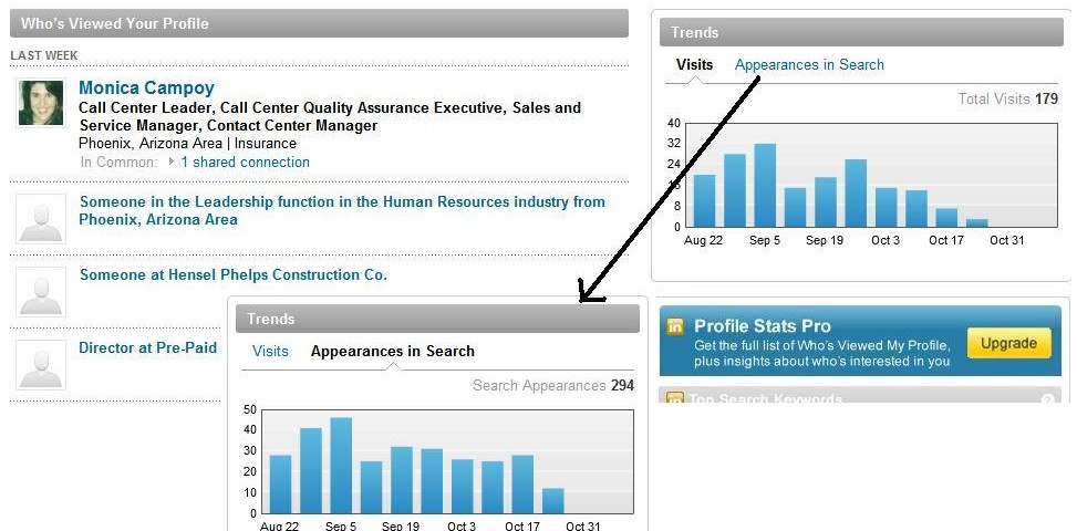 Who's Viewed Your LinkedIn Profile, Trends and Visits or Appearances in Search