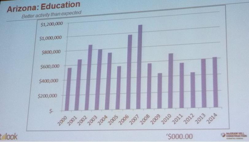 Construction Forecast for Arizona Education Sector